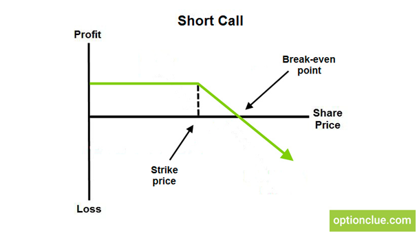 naked call option payoff diagram