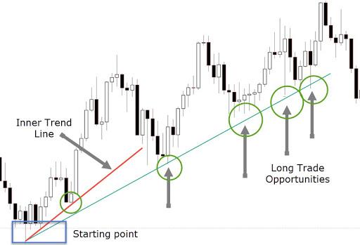 swing trading uptrend