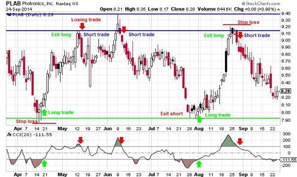 swing trading rangebound