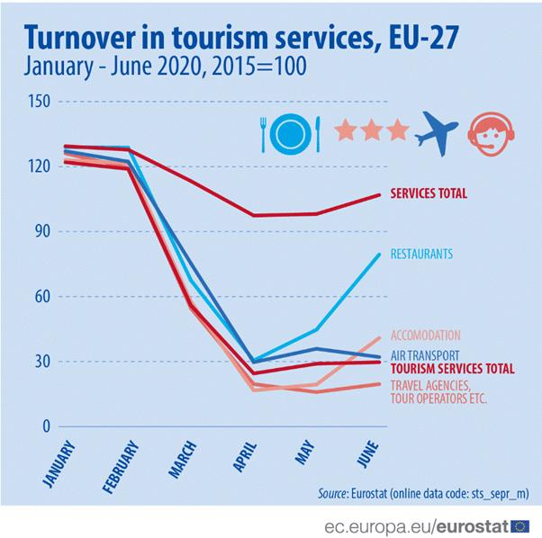 tourism travel oil price