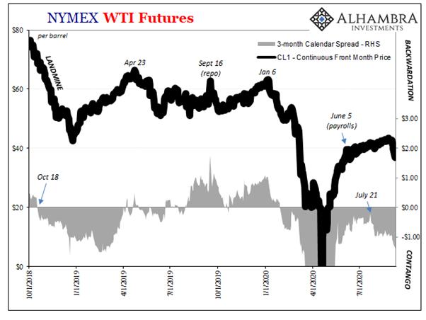 contango oil price 2020