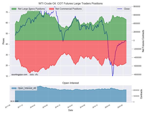 cme cot data oil price