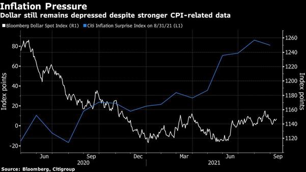 dollar vs inflation surprise index