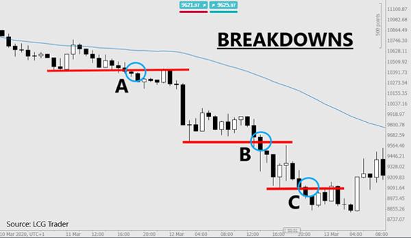 trade breakdown example