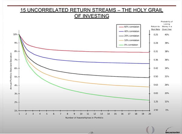 uncorrelated investments - holy grail