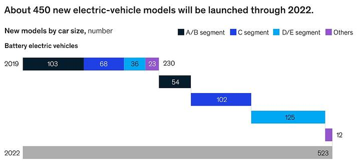 increasing EV production by car size