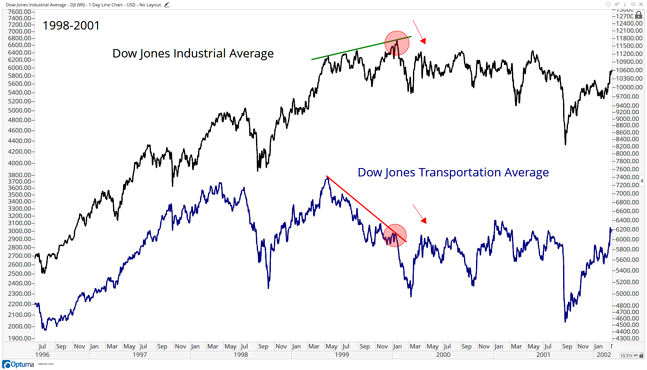 indices confirmation dow theory