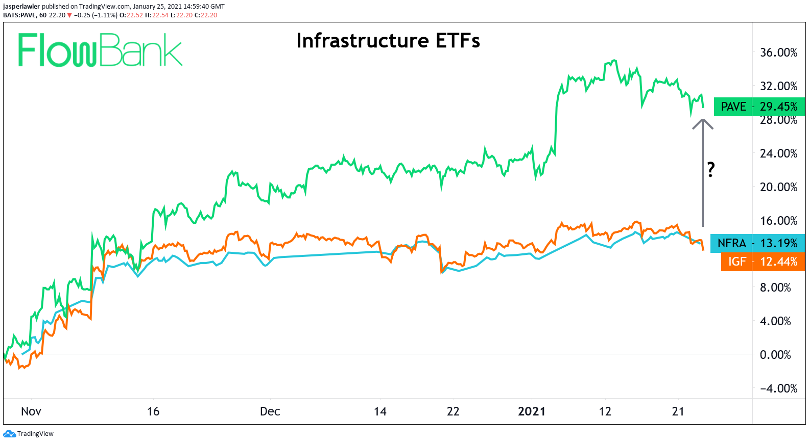 infrastucture etf chart