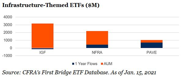 infrasturcture ETF inflows