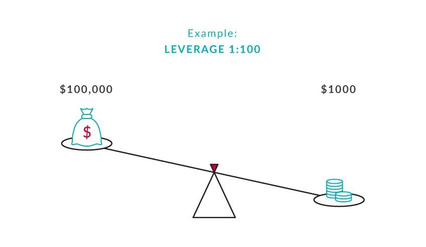 leverage_infographic_01