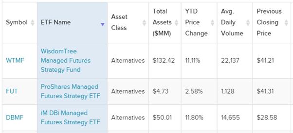 managed futures ETFs