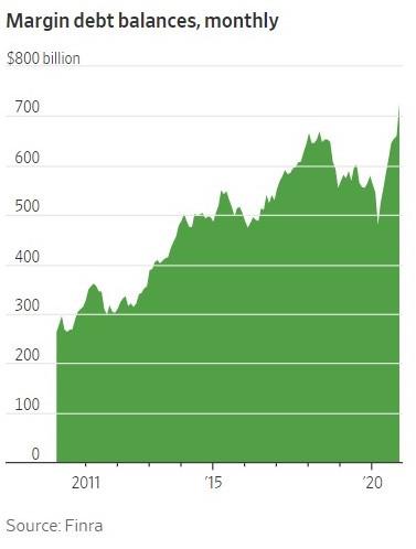 maring debt levels