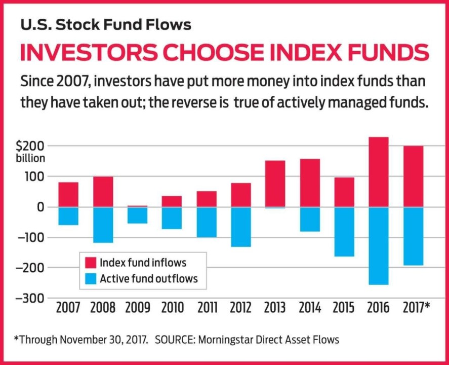 morningstar index funds AUM