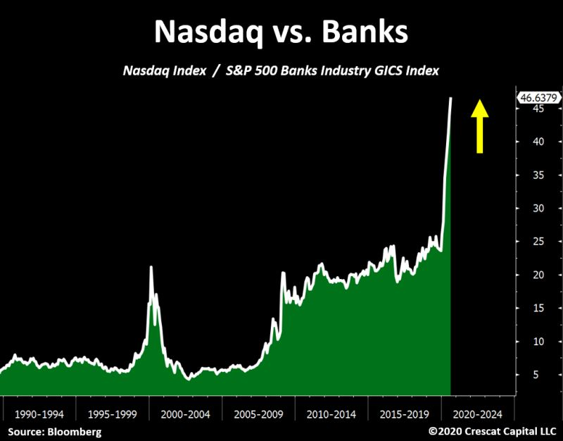 nasdaq vs banks-1