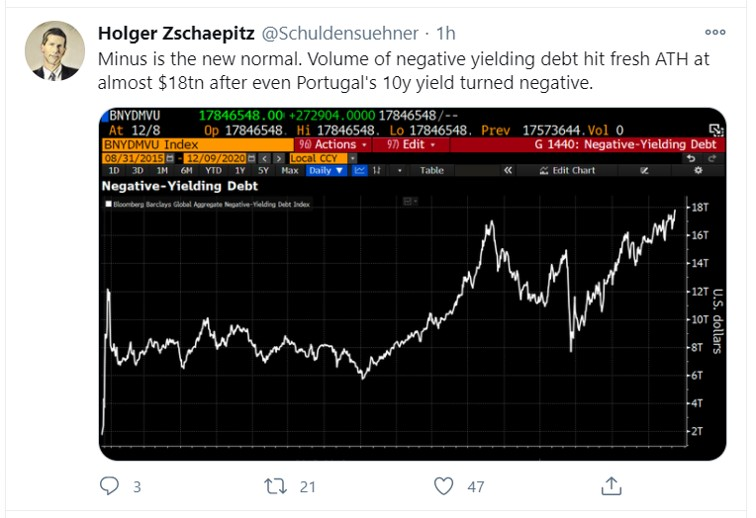 negative yield bonds tweet