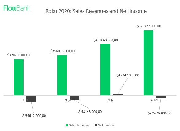 net income revenue roku