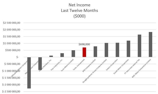 net income tsla