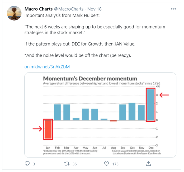 next 6 weeks good for momentum