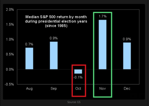 S&P 500 seasonality during election years