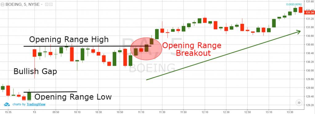 opening range breakout trade