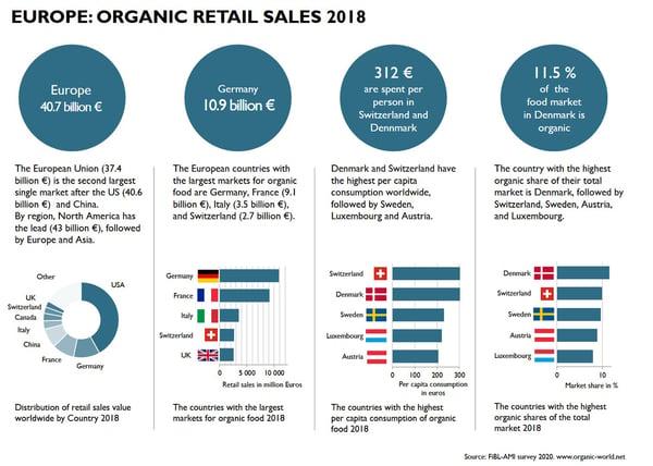 organic_retail_sales_2018