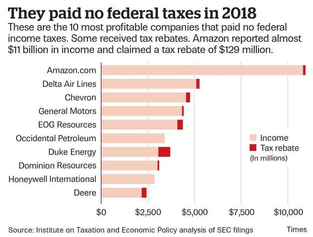 paid no taxes