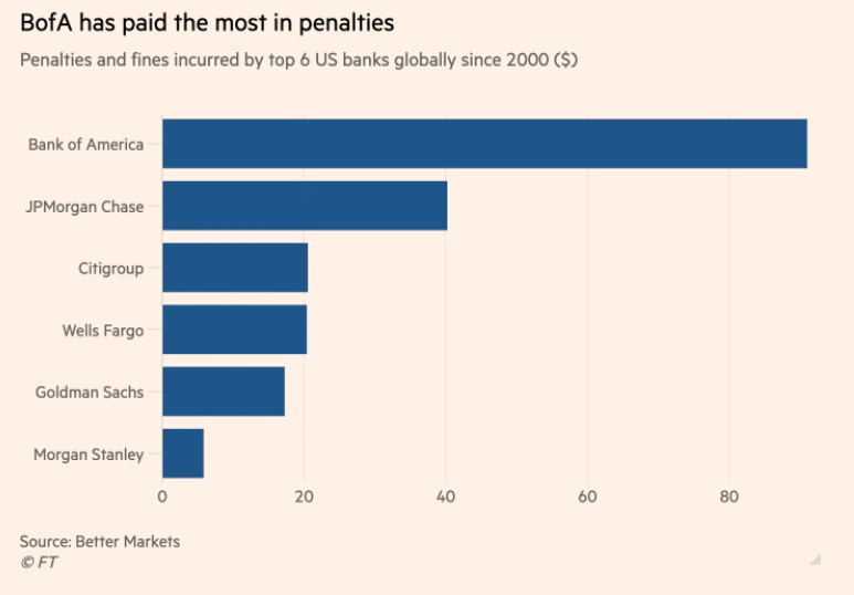penalties BANKS
