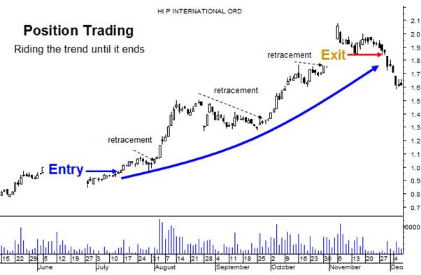 position-trading-eg