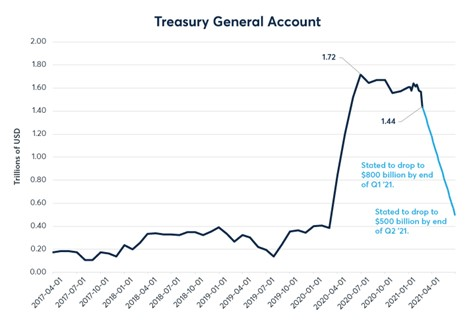 q1 picture 2 treasury General account