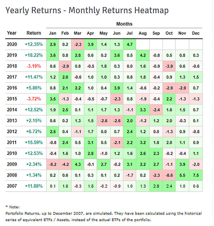 ray dalio monthly returns