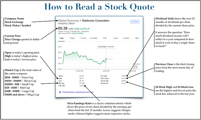 reading a stock quote