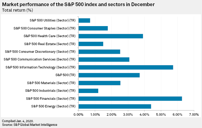 returns by sector for december 2020