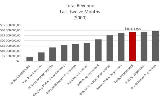 revenue last 12mnths