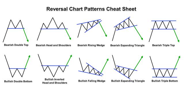 classic reversal patterns