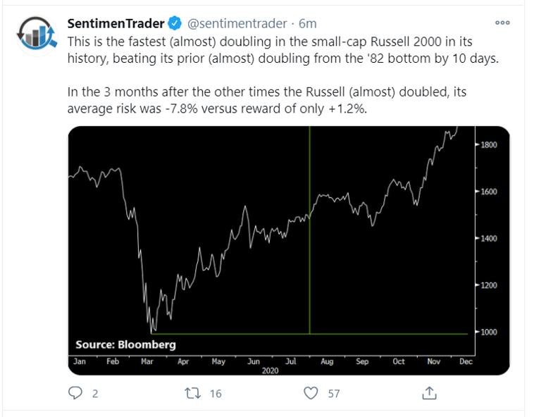 russell doubling tweet