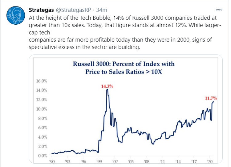 russell price to sales tweet