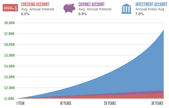 savings-checkings-investments