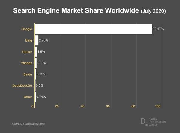 search-engine-market