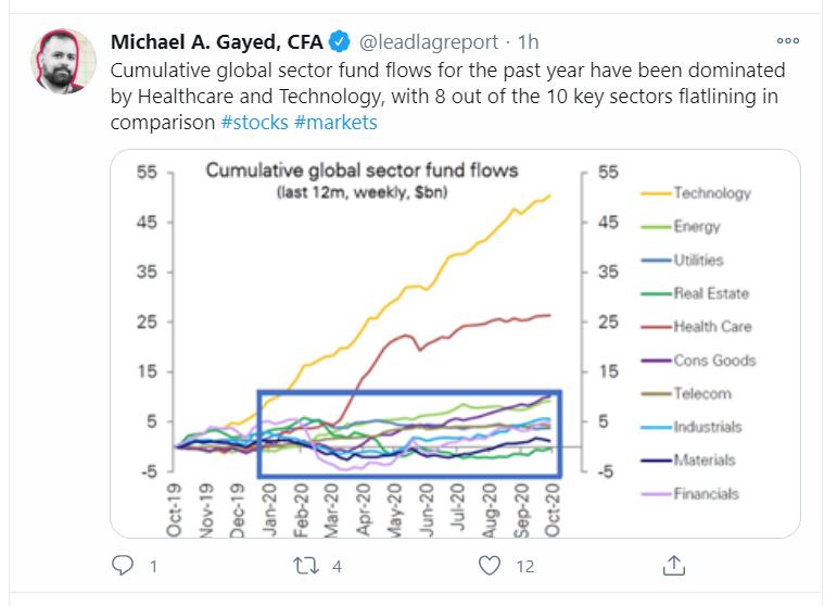 sector flows tweet