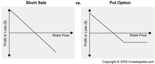 short sale vs put option