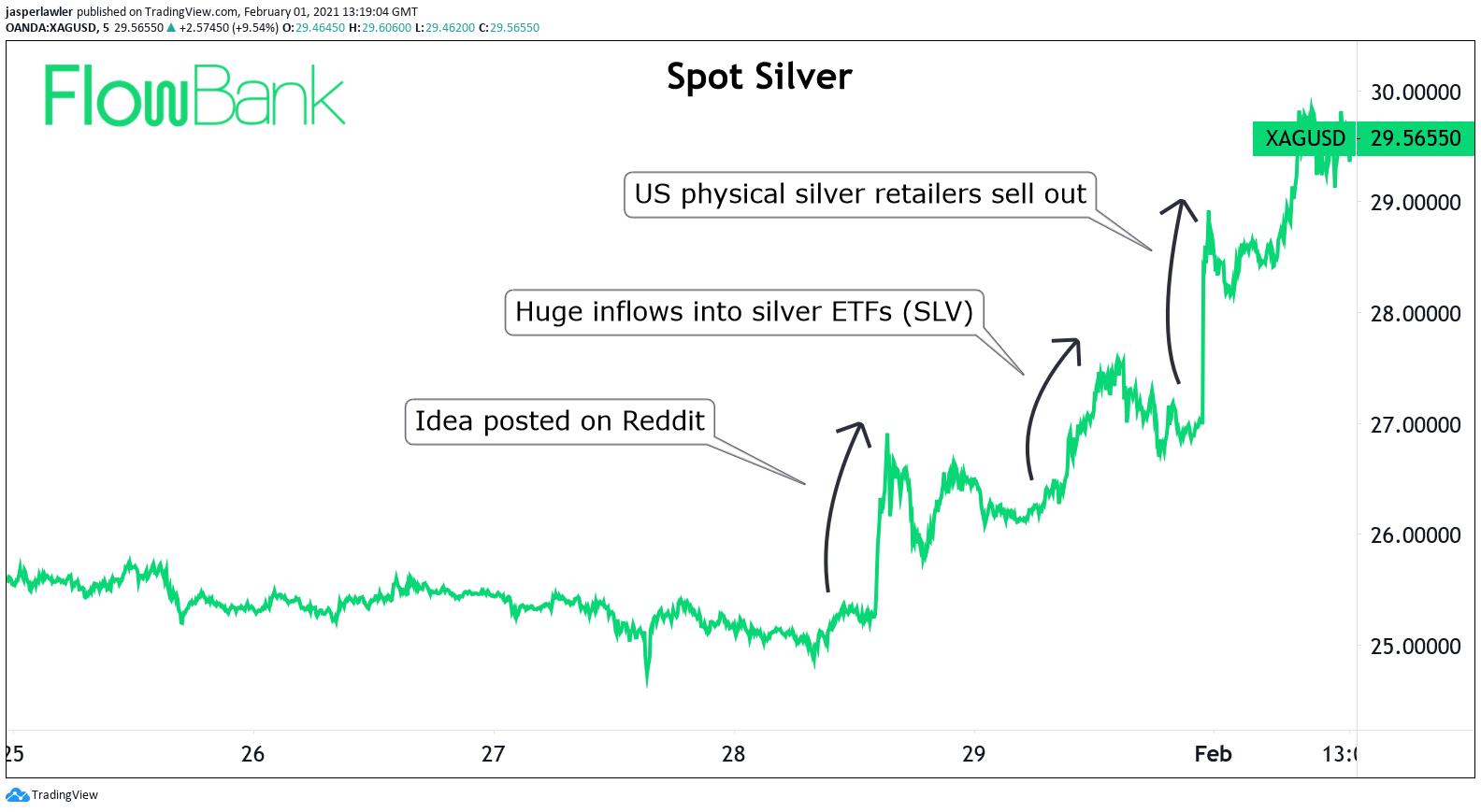 spot-silver-5-days-1