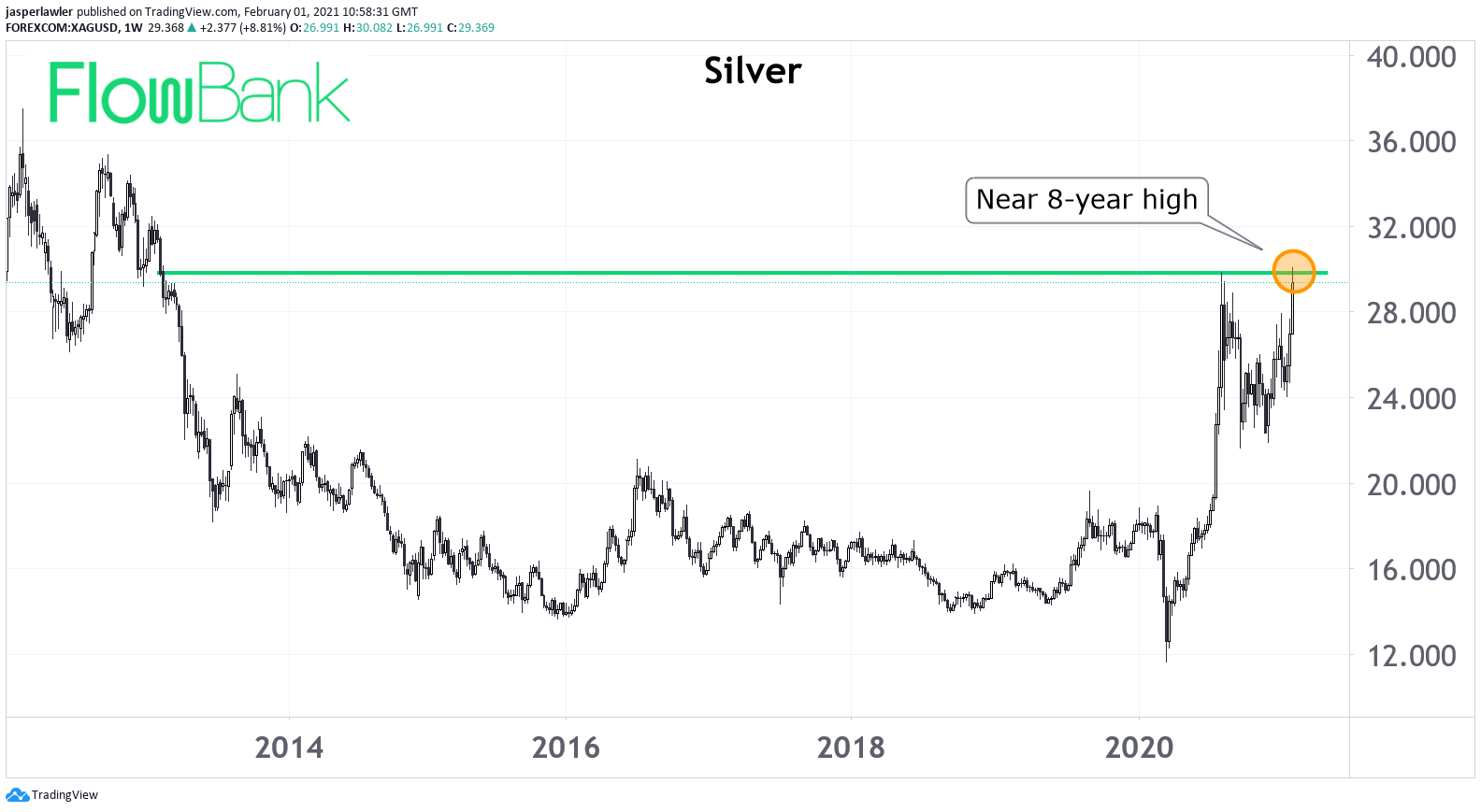 spot-silver-8-years