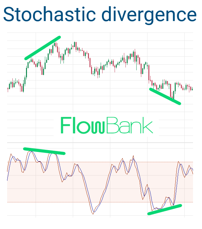 stochastic indicator divergence