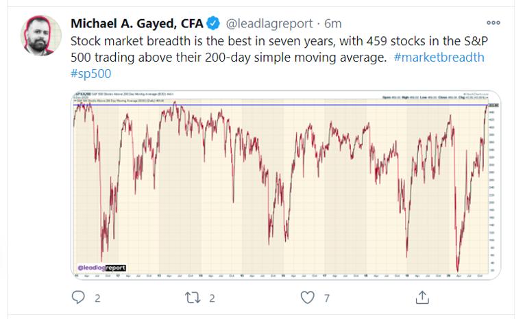 stock market breadth_tweet