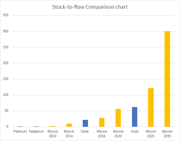 stock to flow comp chart