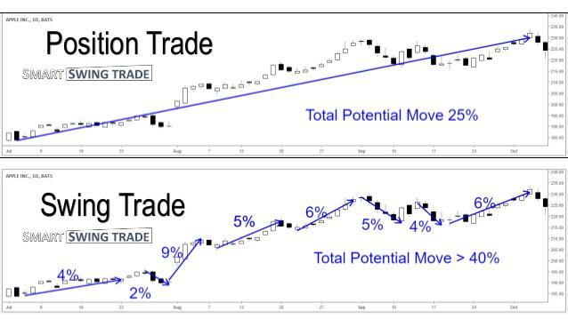 swing-trading-vs-position-trading