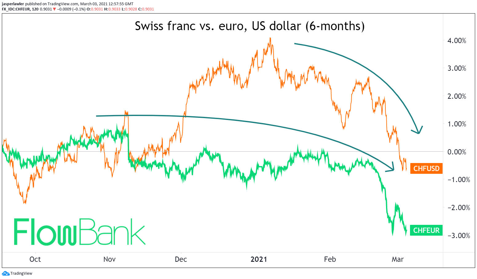 swiss franc vs euro and US dollar in forex