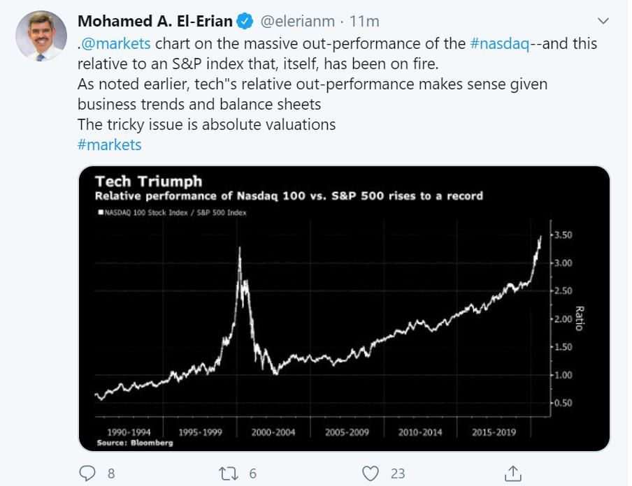 tech relative perf tweet