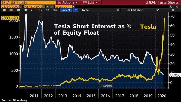 tesla short interest stock price