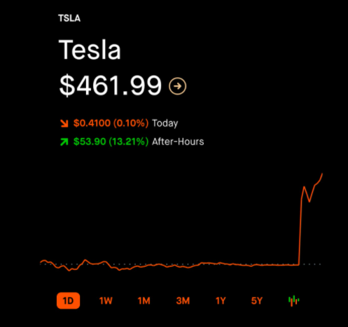 tesla-stock-price-after-S&P500-inclusion